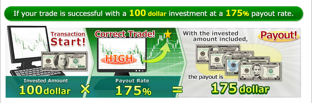 If your trade is successful with a 10,000JPY investment at a 175% payout rate.