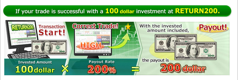 If your trade is successful with a 10,000JPY investment at RETURN200.