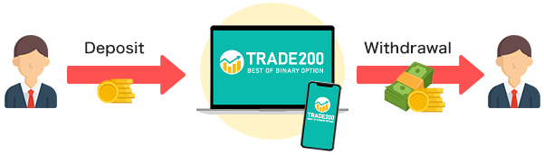 TRADE200 How to Deposit